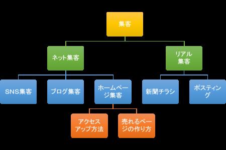 tree構造